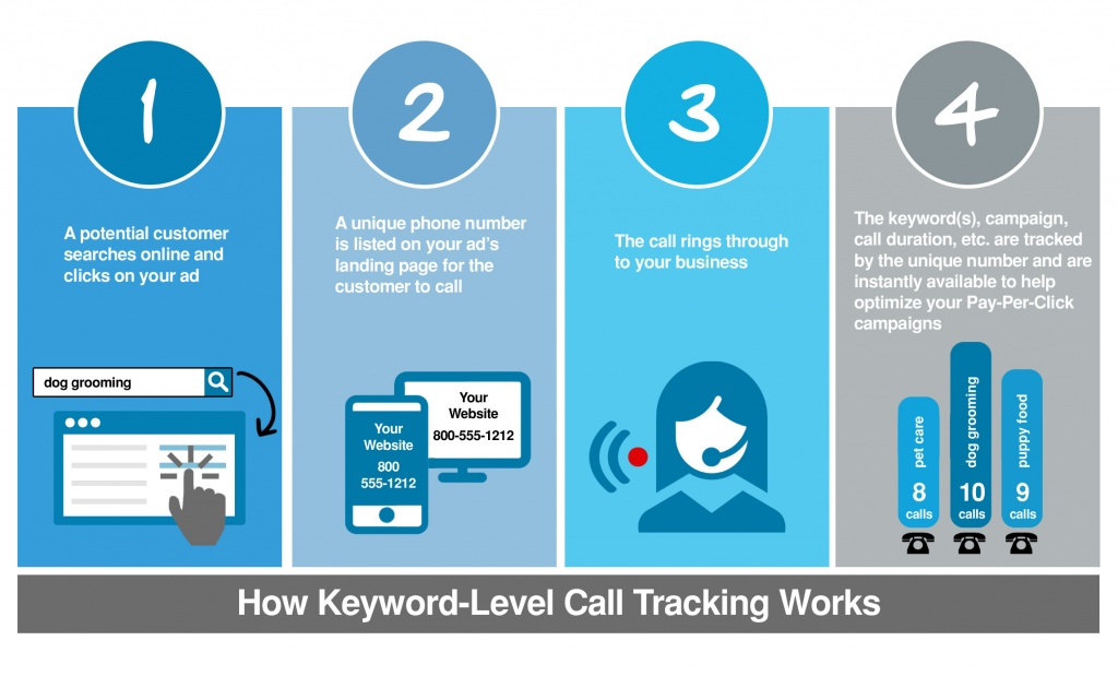 explanation-call-tracking
